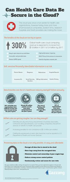 Infographic: Can Health Care Data Be Secure in the Cloud?