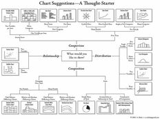 Find out what chart you should be using for data analysis in this weeks blog
