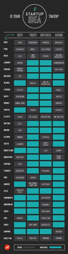 #Infographic showing what #startup concepts are available.  Come on #Millennials!