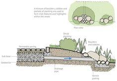 Landscape Architecture Design, Architecture Graphics, Landscape Drainage, Urban Design Concept, Ecology Design, Construction Drawings, Architectural Section, Rain Garden, Home Landscaping