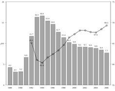 Työttömyys – Wikipedia