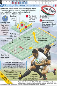 RIO Olympic Rugby Sevens infographic Rio Olympics 2016, Summer Olympics, Tokyo Olympics, Olympic Sports, Olympic Games, Rugby Memes, Physical Education Lessons, Commonwealth Games, Rugby World Cup