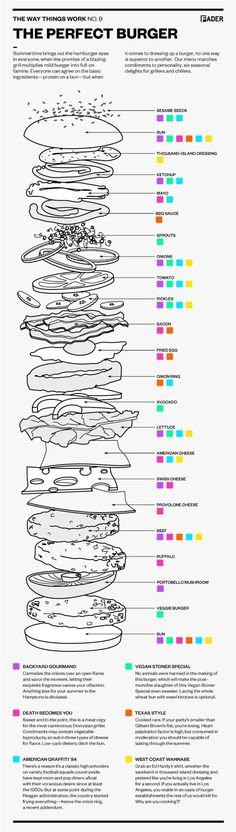 How to Make the Perfect Burger | 21 Incredibly Important Diagrams To Help You Get Through Life