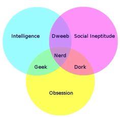 Geek vs Nerd vs Dweeb vs Dork