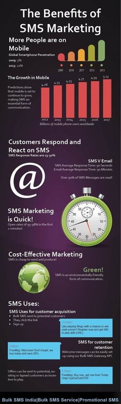 7 Best Bulk SMS Service Provider in India images | Mobile marketing