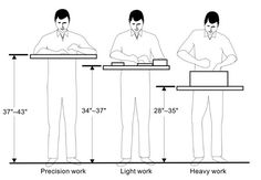 The ideal height for a work bench, router table or table saw relative to the user's body - Quora Woodworking Router Table, Woodworking Guide, Beginner Woodworking Projects, Custom Woodworking, Woodworking Techniques, Workshop Bench, Workshop Plans, Table Saw, A Table