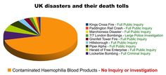 """This #graphic sums up the situation we are in with the #ContaminatedBlood scandal """" #UK #disasters & their #death tolls"""" #HIV #hepatitis"""