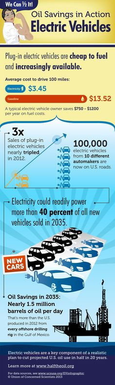 infographic-electric-vehicles-oil-savings-in-action_web-full-size.jpg 1,200×4,008 pixels
