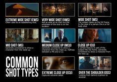 Standard shot types © Anna Hawes