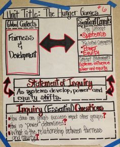 MYP- Unit planning anchor chart, using new global contexts (sample).