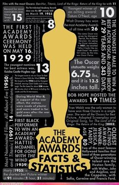 The Academy Awards: Facts and Statistics The Academy Awards: Facts and StatisticsYou can find Academy awards and more on our website.The Academy Awards: Facts . Oscar Academy Awards, Academy Award Winners, Oscar Winners, Science Tumblr, Oscar Movies, Oscar Night, Cinema, Hollywood Party, Movie Party