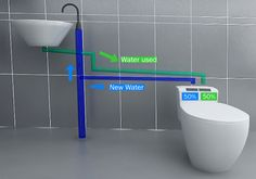 Use sink greywater to flush toilet - brilliant idea.