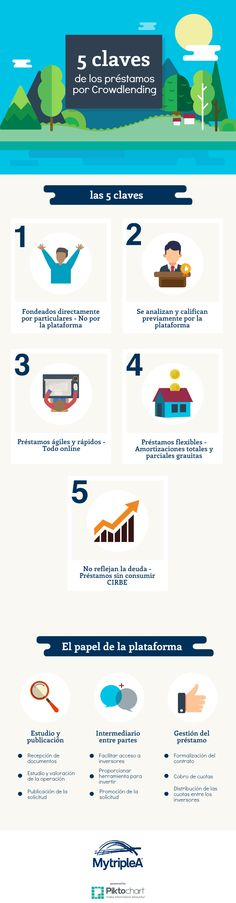 Aquí te enseñamos las 5 #claves para #préstamos y #créditos por #crowdlending. Si quieres más información pincha en la #infografía.