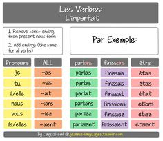 This is the l'imparfait (or the imperfect past tense). The endings are the same for ALL verbs. To conjugate this tense, change the infinitive verb to the nous in the present, then remove the «ons» ending with the appropriate imparfait ending. E.g. Parler → parlons → parlais  NB:être has no «ons» ending in the present and is the only irregular verb in this tense. Its stem isét+ imparfait endings. Have I made a mistake in this? Please let me know :)