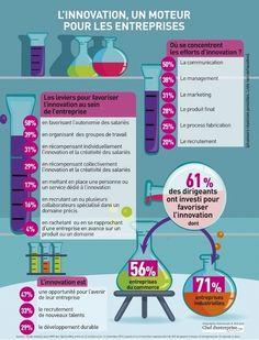 L'Innovation un moteur pour les entreprises   Acheteurs Acheteuses du siècle 21   Scoop.it / 02-2015