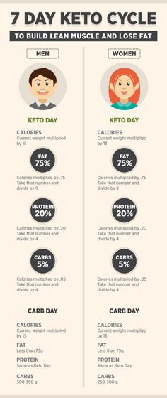 keto cycle diet plan for men and women diet plan for men