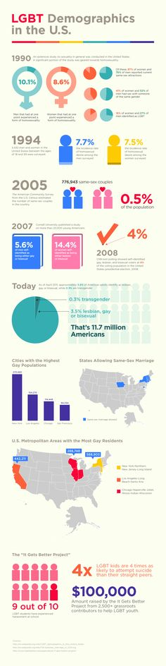 LGBT demographics of the United States. A little dated on the marriage map though.