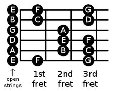 First Three Frets