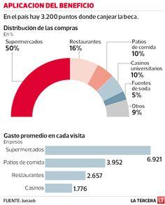 Estudiantes ocuparon un 50% del saldo de sus becas en supermercados.