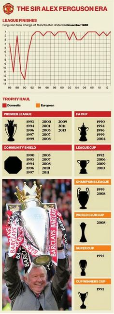The 49 trophies of Sir Alex Ferguson - the most successful managerial career Britain has ever known - Premier League - Football - The Independent Best Football Team, Football Players, Football Memes, Community Shield, Manchester United Players, Sir Alex Ferguson, Premier League Champions, Best Club, Soccer Quotes