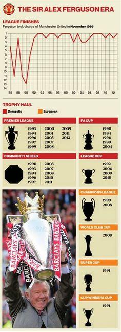 Sir Alex Ferguson protagonista de la historia del...