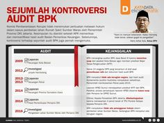 Sejumlah Kontroversi Audit BPK News, Infographic, Politics