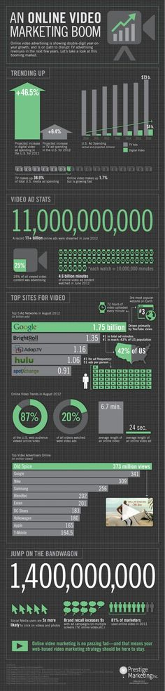 An Online #Video #Marketing Boom #infographic  http://www.digitalinformationworld.com/search/label/Business