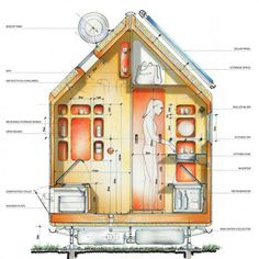 Tiny house-solar heater, rain water collection, composting toilet and solar panels