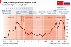 """Uživatel Sanctions Watch na Twitteru: """"When Russia invaded Afghanistan, oil was at $105 When oil was $30, Gorbachev started Perestroika http://t.co/WSAvS5XtaA"""""""