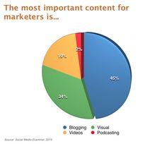 Publicidad y #Marketing Blog
