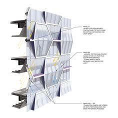 UIC building UN Studio, mixed-use highrise, hexagonal facade, facade pattern, singapore architecture Singapore Architecture, Green Architecture, Concept Architecture, Sustainable Architecture, Sustainable Design, Architecture Details, Architecture Drawings, Building Skin, Mix Use Building