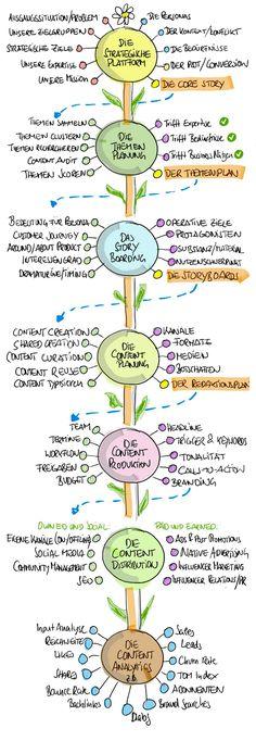 """Die Grafik ist eigentlich selbsterklärend, oder? Sie zeigt alle Schritte, die man zur Entwicklung einer Content Marketing Strategie braucht: Den Start macht die strategische Plattform, die in der """"Core Story"""" endet. Danach kommen und Themenplanung und Storyboarding, und danach Content Planung und Content Produktion. Die Content Distribution und die Content Analytics schließen den Prozess dann …"""