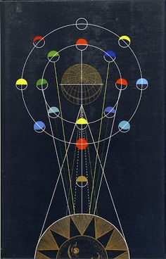 History of #Astronomy /https://www.facebook.com/pages/Healthy-Vibrant-You/381747648567846