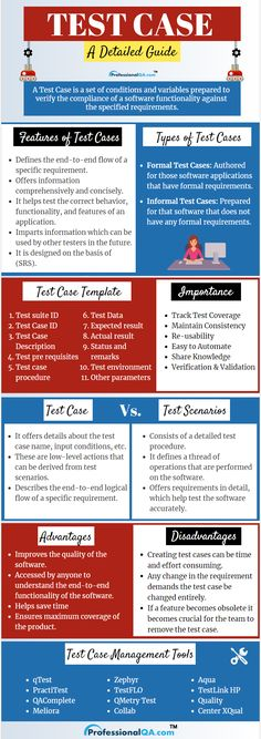 Prepared by the team of testers before the execution of a testing process, the test case is a document that consists of various crucial details about the process of testing. Manual Testing, Software Testing, Computer Basics, Computer Tips, Hacking Books, School Advertising, Business Analyst, Computer Programming, Data Science