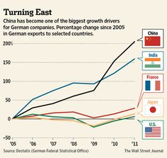 8-30-2012: THIS IS WHY GERMANY WILL CATER TO CHINA MORE AND MORE. China is becoming a larger trade partner, starting to rival the U.S.