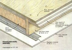 Sound control in walls and ceilings begins with mass and de-coupling.Click To Enlarge