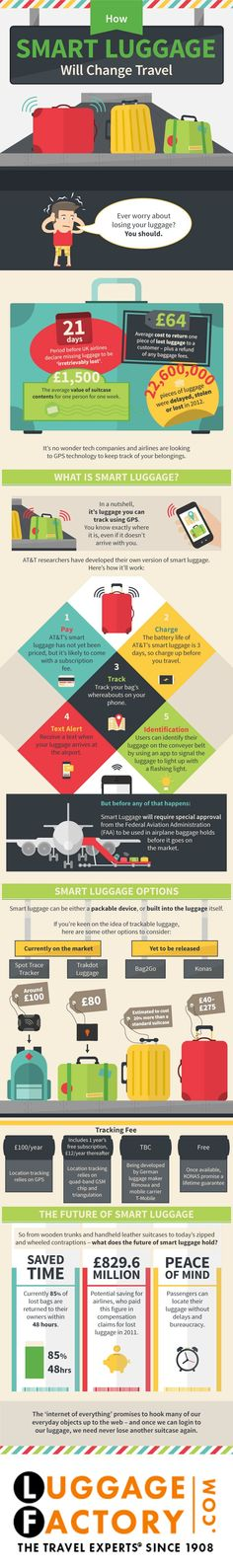 Luggage Factory originally shared:   #traveltips   click and hit zoom to view, if you have any questions ask the travel experts at http://www.luggagefactory.com please follow us on Pinterest