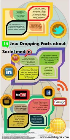 14 Jaw-Dropping Facts About Social Media  One out of every seven minutes spent online is on Facebook. 54% of Facebook users access via Mobile Get to know about more such facts. View the infographic design.  #SocialMedia #SocialMediaInfographics #Facebook #Twitter #Google+ #LinkedIn #Youtube