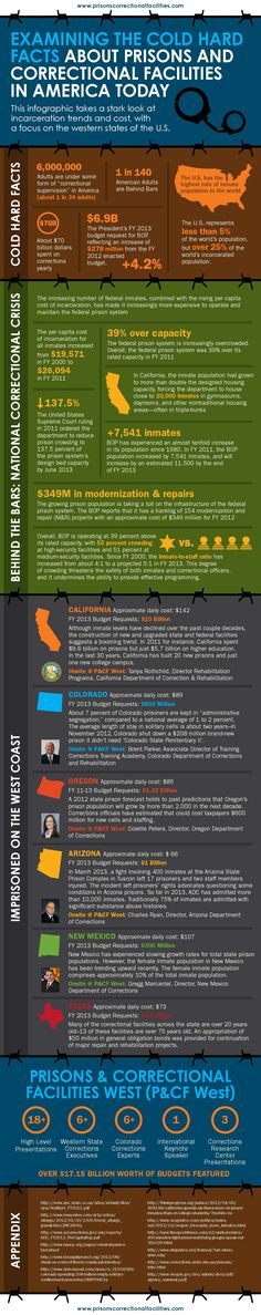 Jam-Packed Prisons Cost Billions [Infographic]: Conrad Murray and the California prison system highlights the problem of penitentiaries overwhelmed with inmates. The www.prisonscorrectionalfacilities.com infographic below shows some startling facts on the multi-billion dollar prison systems of the United States, with a focus on Texas and the West Coast.