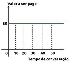 Função constante: aplicações (Problema 03)