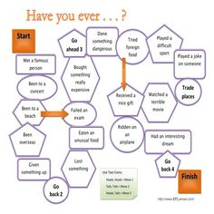 Students use the prompts on the game board to talk about their past experiences. A speaking activity using the present perfect.