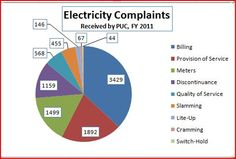Electricity Complaints received by PUC in 2011