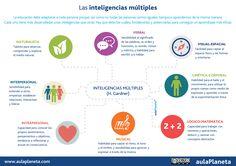 Recursos para trabajar las inteligencias múltiples en el aula. #recursos #aula