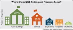 Where should NZE Policies and Programs focus via New Buildings Institute