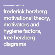 frederick herzberg motivational theory, motivators and hygiene factors, free herzberg diagrams