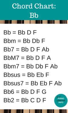 Piano Chord Chart Key of Bb Music Theory Piano, Piano Songs, Piano Sheet Music, Piano Chord, Music Chords, Music Guitar, Guitar Chords, Accord Piano, Guitar Chord Chart