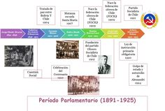 Image result for linea del tiempo historia de chile Chile, Member Of Parliament, Yummy Cakes, Polka Dots, Chili
