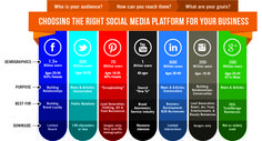 Choosing the right social media platform for your business #right #social #media #platform #business #growth #2k16 #MEGL