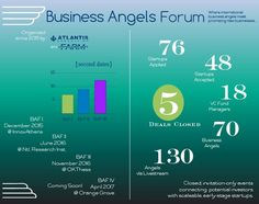 First Metrics from the pilot BAF's   #businessangels #investing #startups