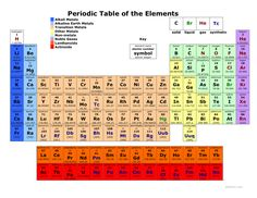 Before taking the test over the periodic table use some of the colored periodic table urtaz Gallery